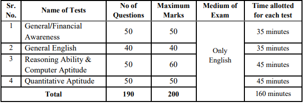 South India Bank Exam Pattern