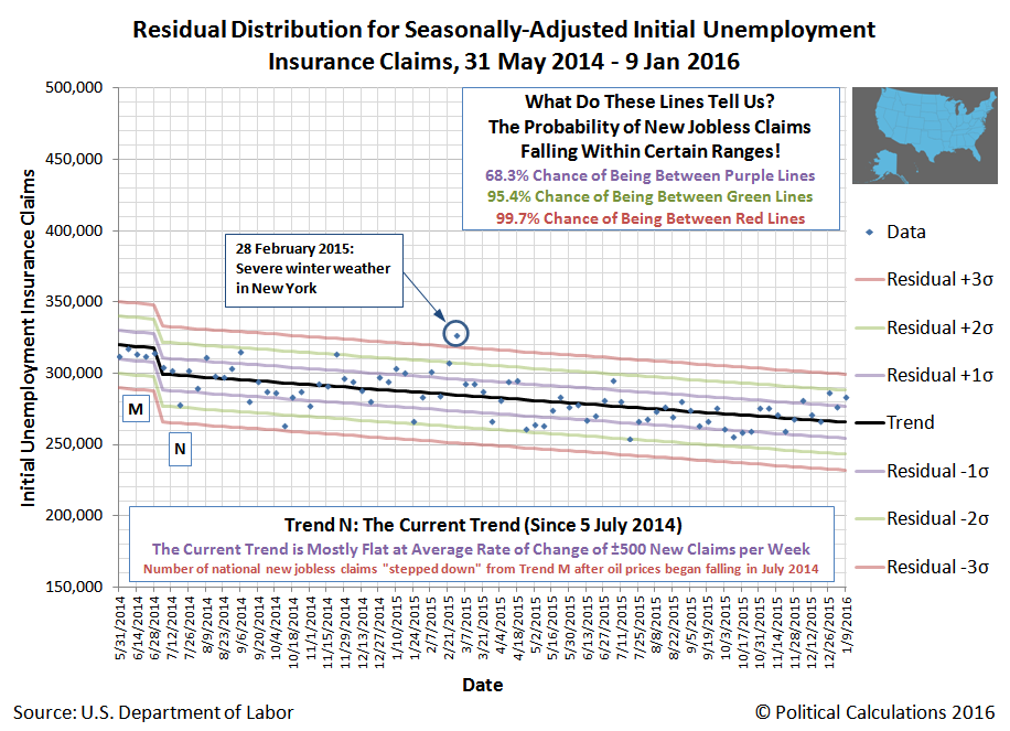 50 States - Residual Distribution of Seasonally-Adjusted Weekly Initial Unemployment Insurance Claim Filings, 31 May 2014 through 9 January 2016
