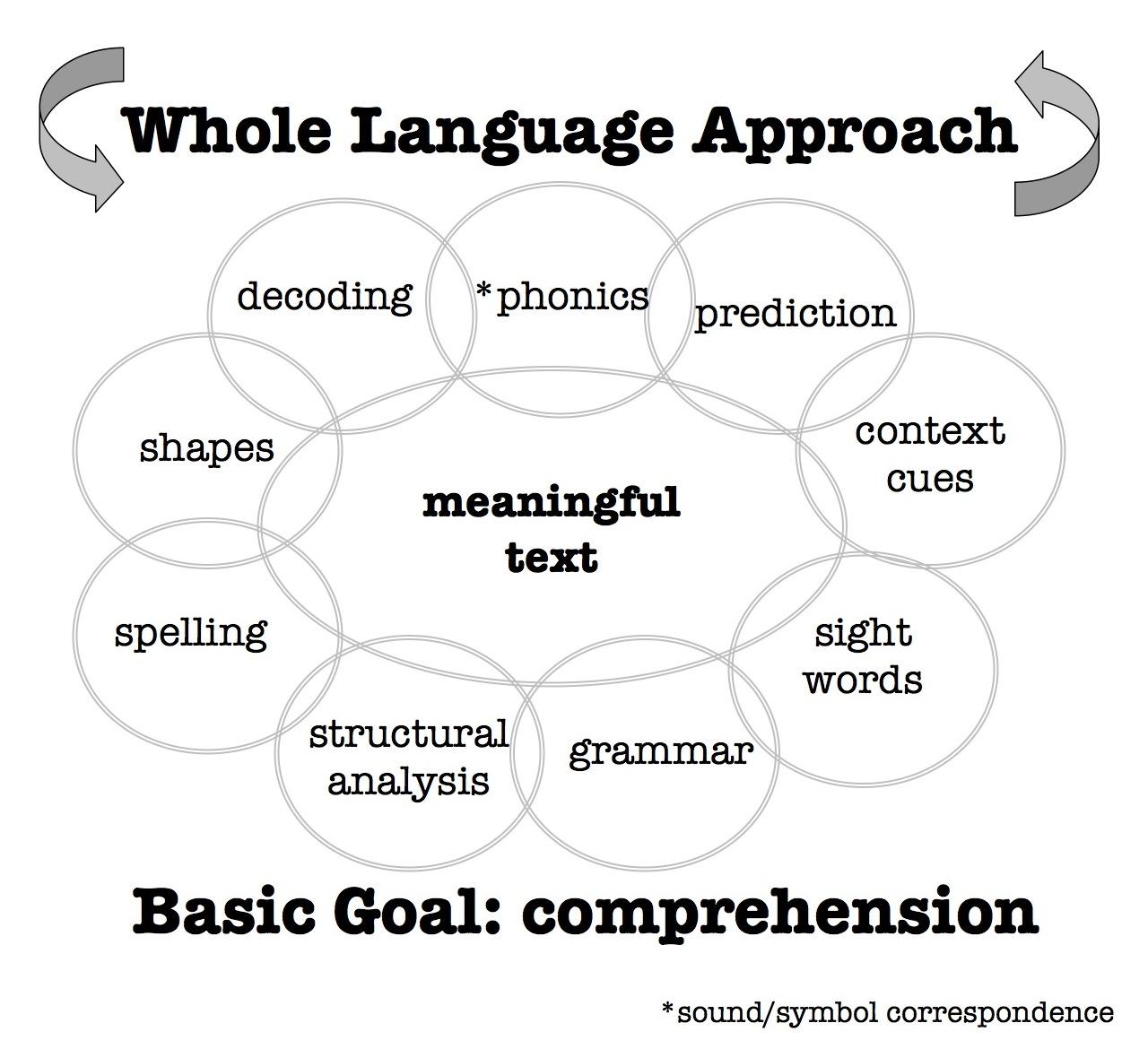 Orientation To Esl Literacy Reading Theory