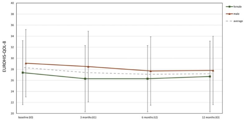 図:脳卒中リハビリ退院後のQOL変化