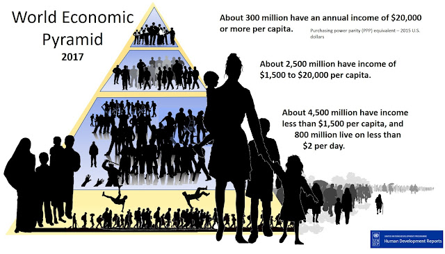 World Economic Pyramid - 2017