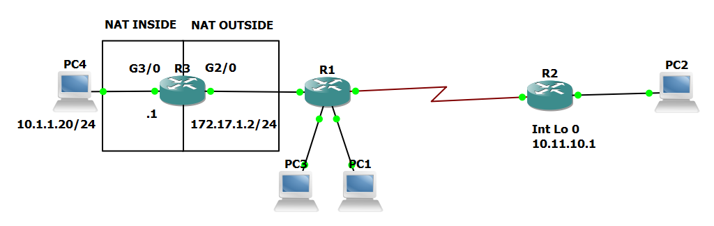 IP NAT on a cisco router | My Excellent Adventures in Networking
