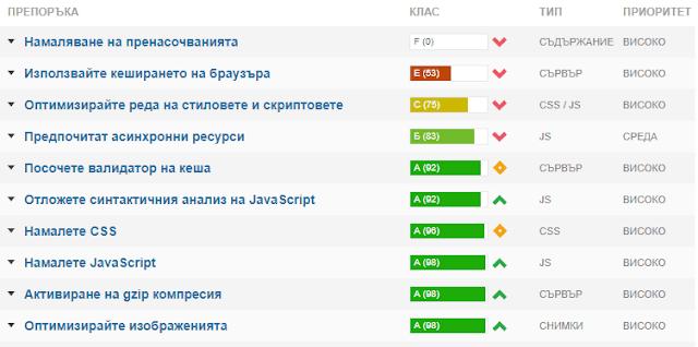 Резултати