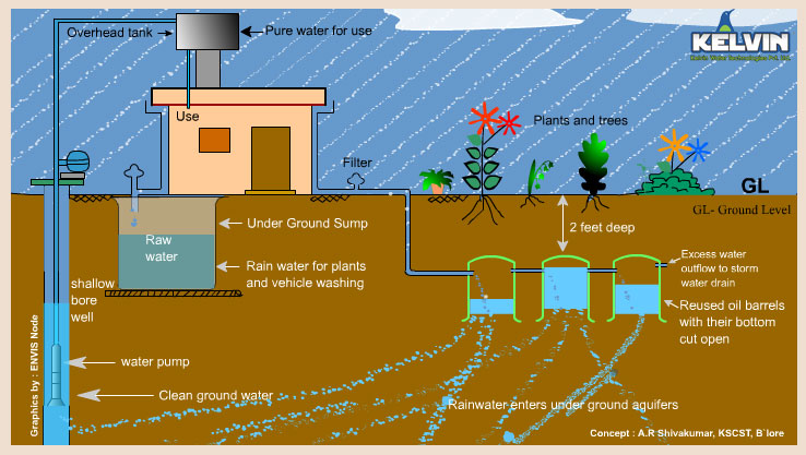 Rainwater Harvesting System Installation Rain Water