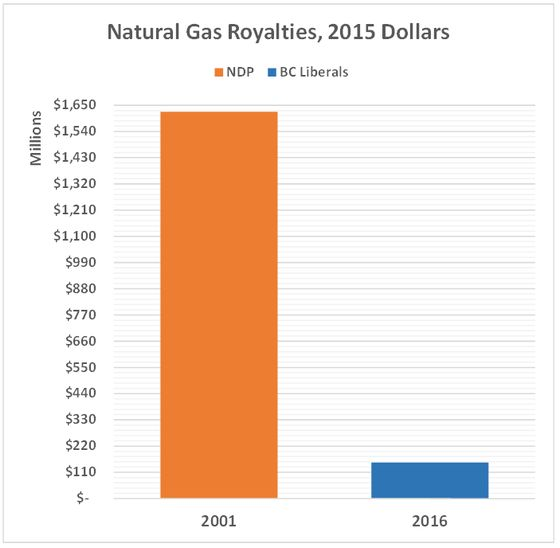 Natural Gas Royalties Per Acre Woodford Sylvan Shale