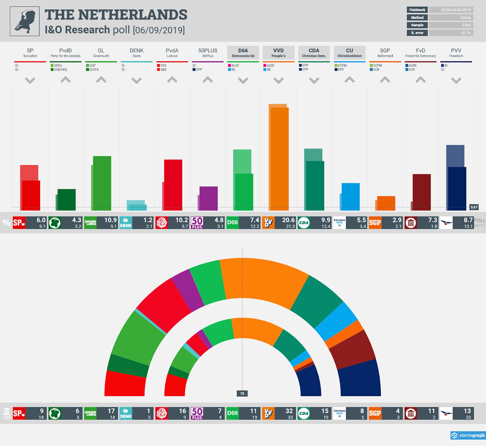 THE NETHERLANDS: I&O Research poll chart, 6 September 2019