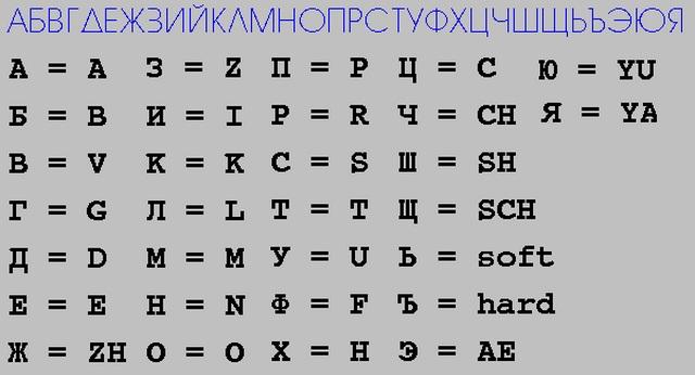 Alfabeto cirílico - Qué visitar en Sofía