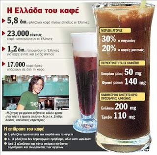 Καφεΐνη και η λειτουργία της