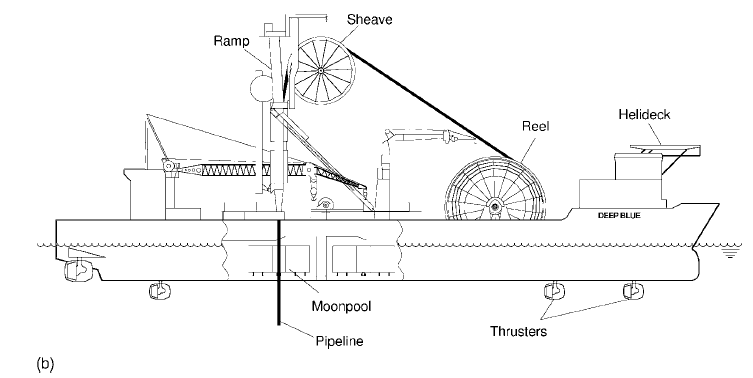 offshore engineering study: pipeline installation method.