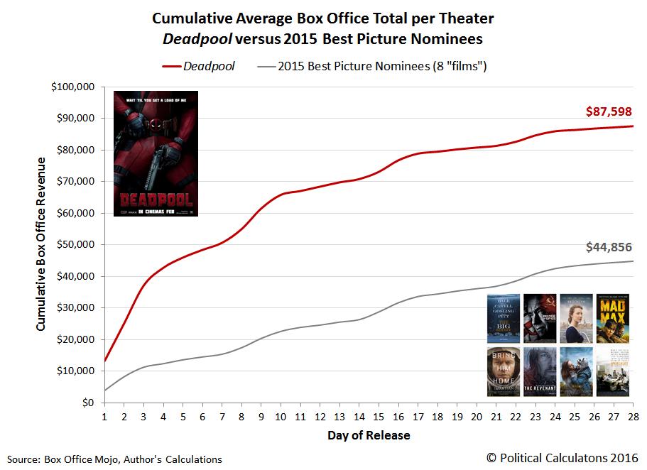 Cumulative Average Box Office Total per Theater, Deadpool versus 2015 Best Picture Nominees