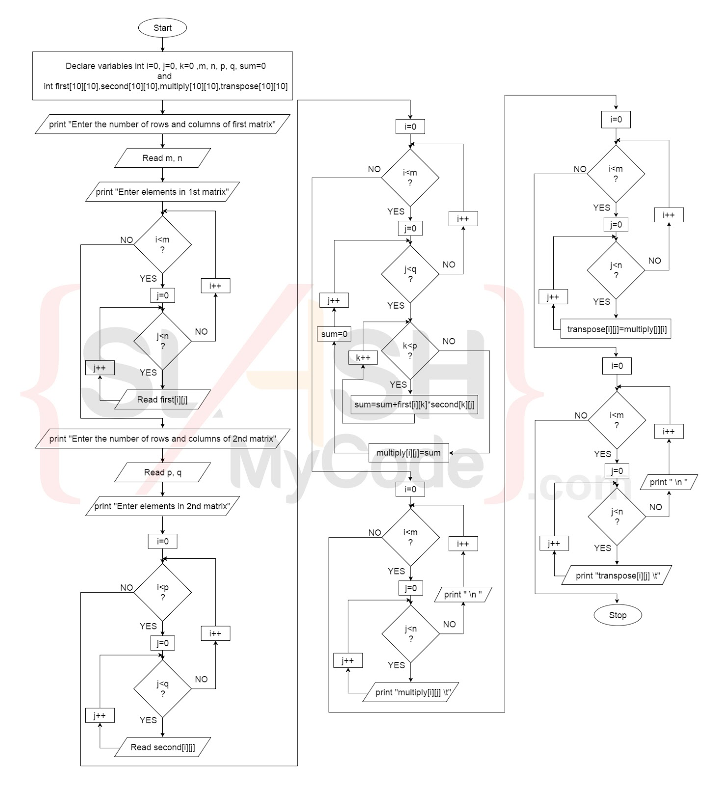 Matrix multiplication and its transpose in c program slashmycode flowchart of matrix multiplication and transpose nvjuhfo Gallery
