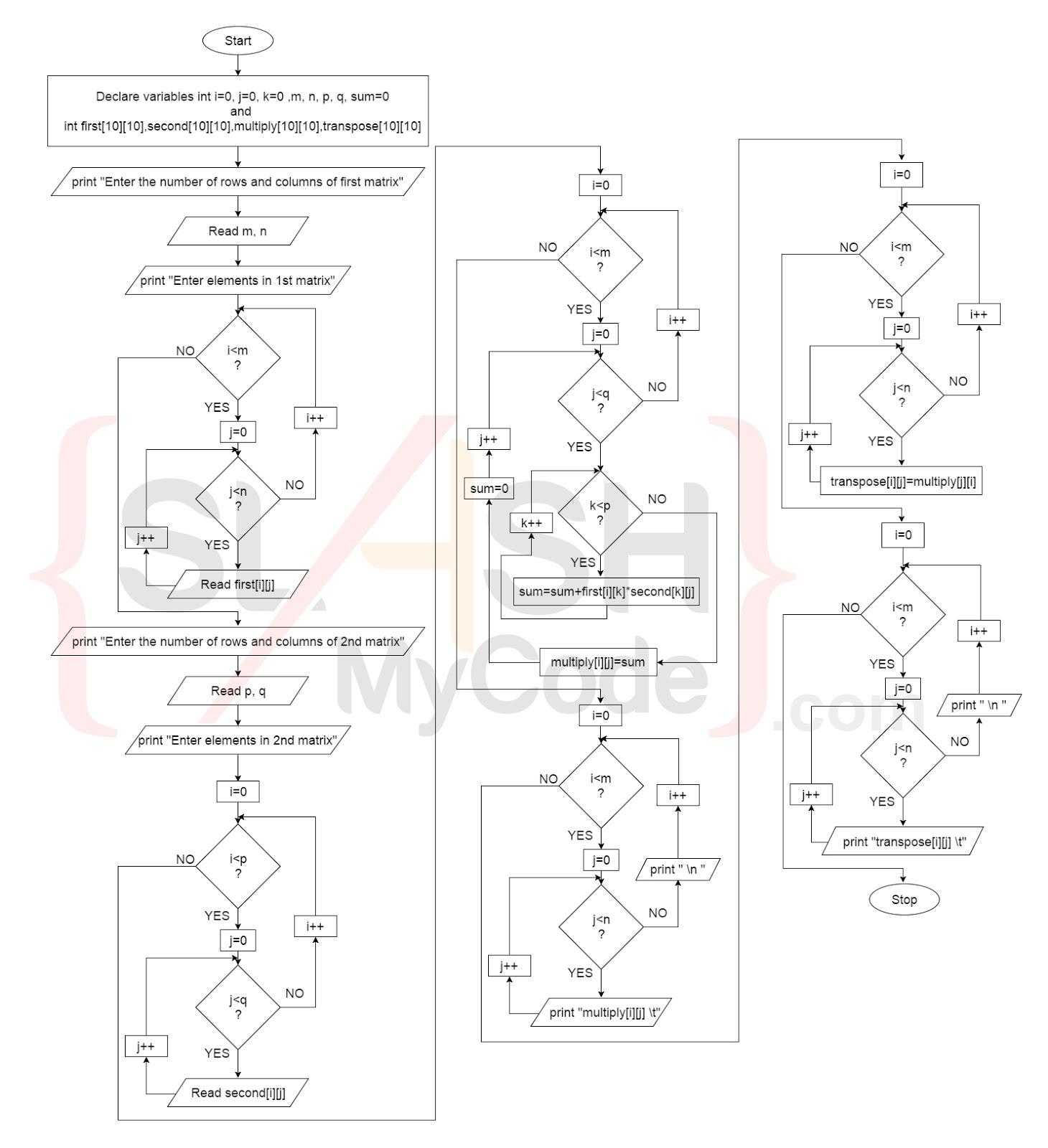 Matrix Multiplication Flowchart