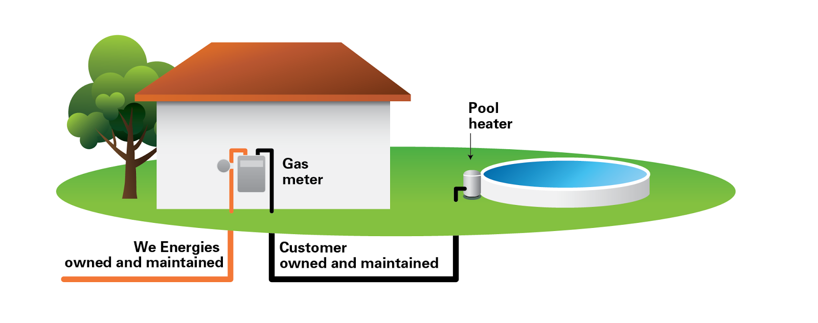 customers are responsible for natural gas lines running from the meter to equipment in and around their property a plumbing heating or locating contractor  [ 1600 x 632 Pixel ]