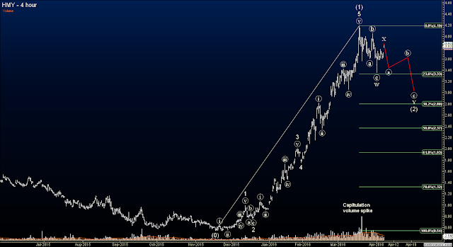Elliott Wave Options Signals - Harmony Gold Mining