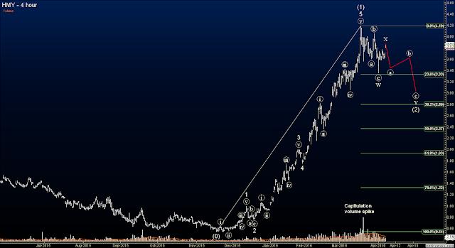 Elliott Wave Options Signals - Harmony Gold Mining