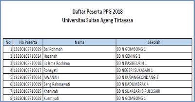 Daftar Peserta PPG 2018 UNTIRA (Univrsitas Sultan Ageng Tirtayasa)