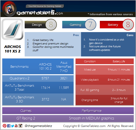 ARCHOS 101 XS 2 benchmarks and gaming performance