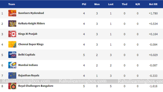 Here are the Points Table Of VIVO IPL  2019 After RCv vs