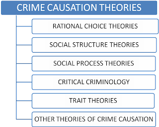 Crime causation theories