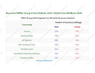 Application in form pdf 2012 group tnpsc 4