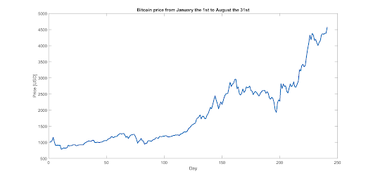 Can a we predict the future price of the Bitcoin?