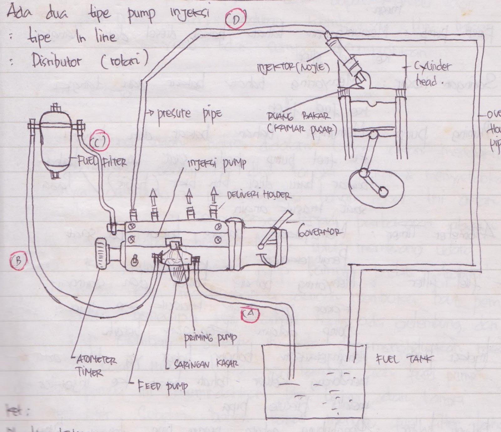 Sistem Bahan Bakar Diesel Pompa Injeksi In Line