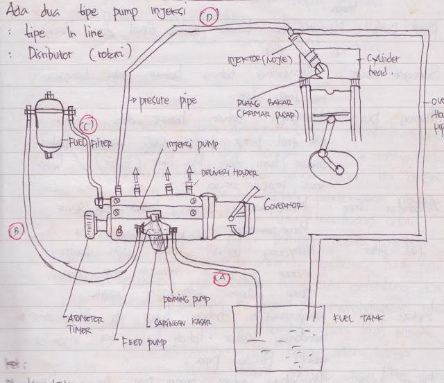 Skema aliran bahan bakar pumpa injeksi type in line