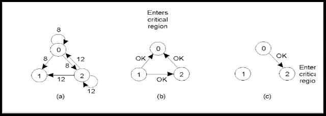 Sinkronisasi Sistem Terdistribusi