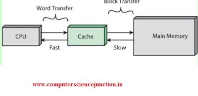 cache memory location in computer