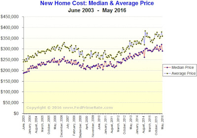 Cost of A Newly Built Home - May 2016