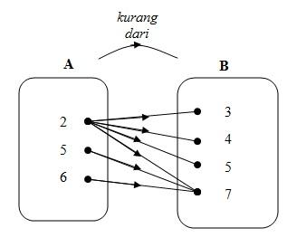 Menyatakan Relasi dengan Diagram Panah