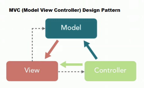 What Is MVC (Model View Controller)? - Angular, TypeScript, Vue