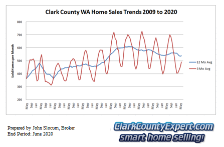 Clark County Home Sales June 2020- Units Sold