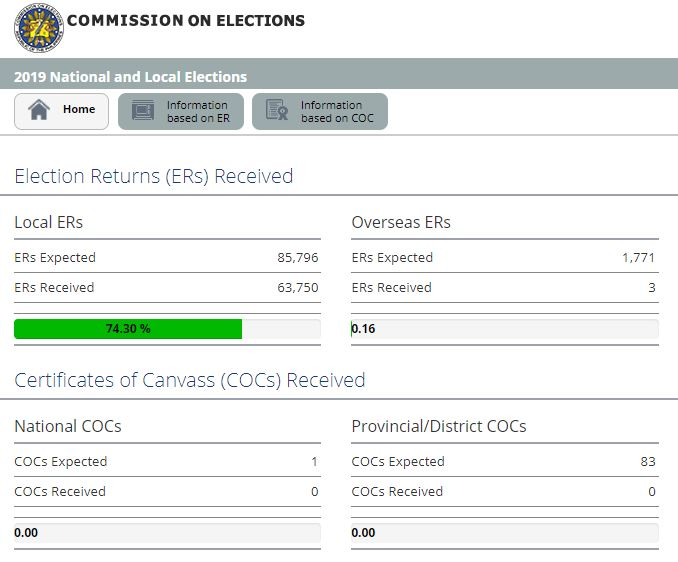 Comelec server shows total Election Returns (ERs) received and the Certificate of Canvass (COCs).