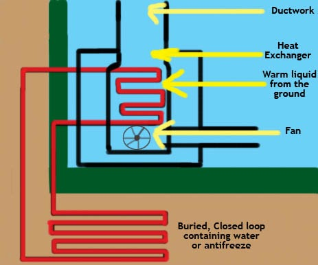 All Seasons Heating And Cooling Geothermal Heat Pumps