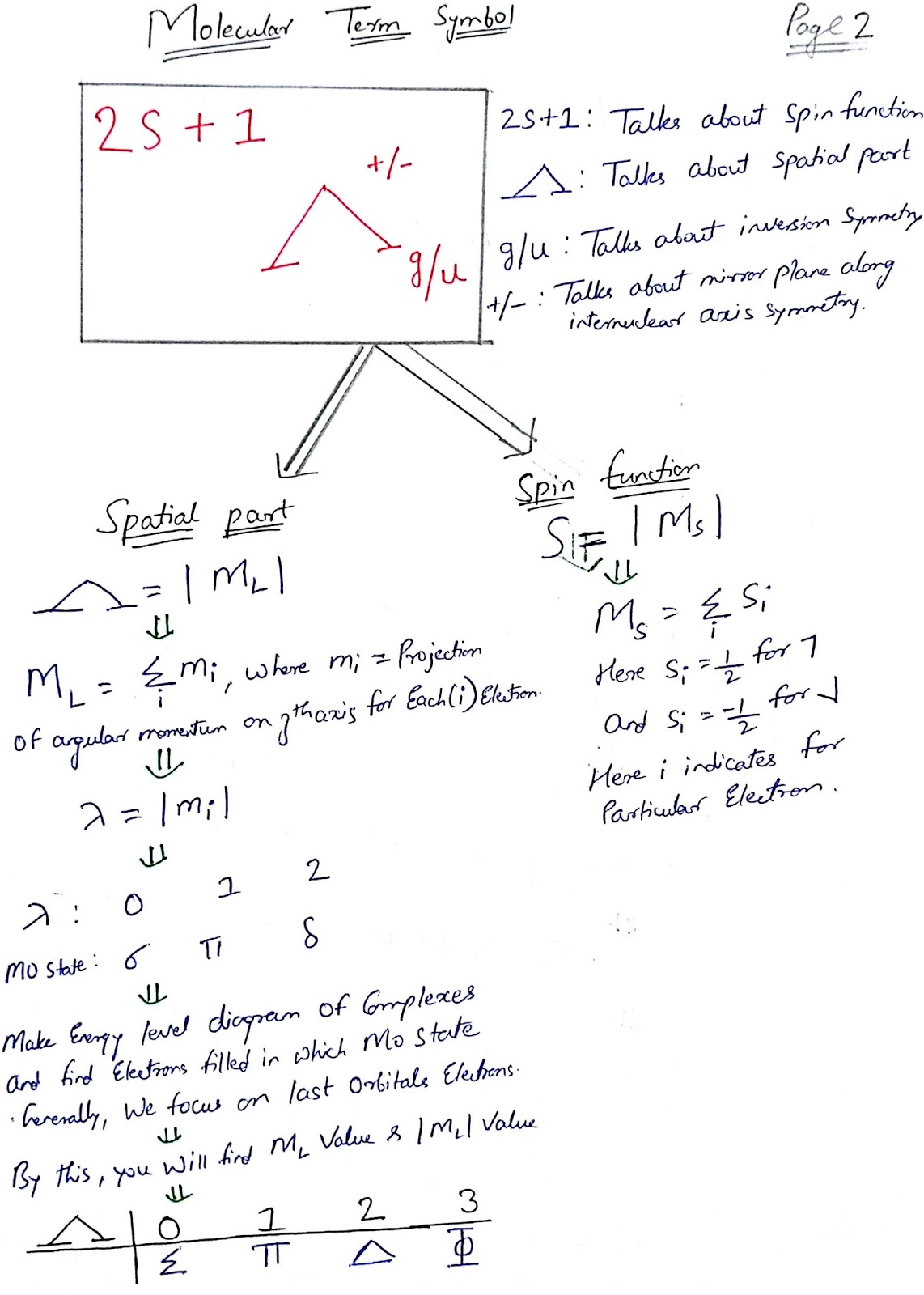 Chemistry for CSIR NET/GATE and Explains: Term Symbols and Selection ...