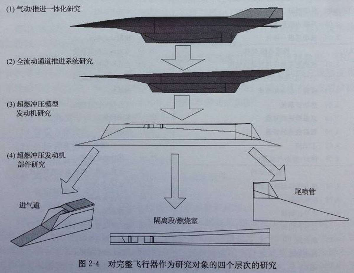 Renderings Of China S Mach 6 Hypersonic Drone Designs