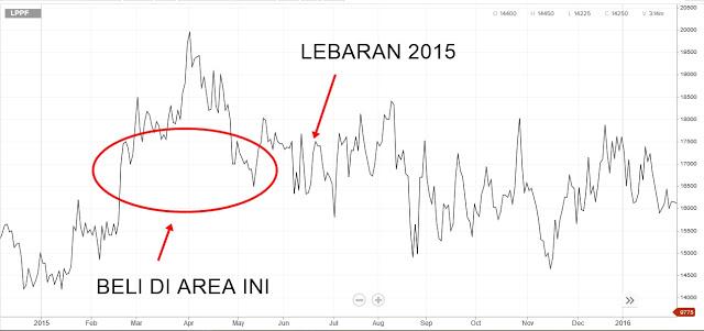 SAHAM LPPF LEBARANG 2015
