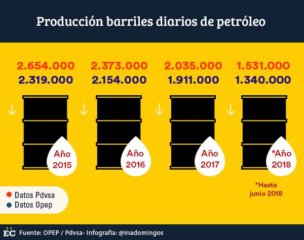 Ingresos de Pdvsa en caída: perdió más de 500 mil barriles en seis meses