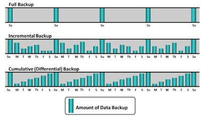 Backup Types