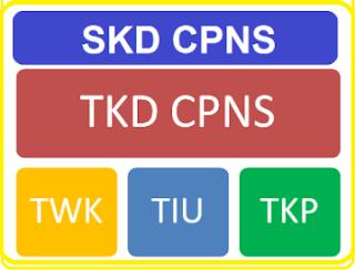 Materi Kisi Kisi Soal Tes Skd Cpns Tahun 2018