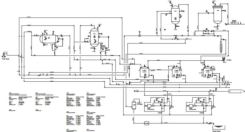 Apa itu piping and instrument diagram pid lensa teknik gambar diagram tersebut di atas adalah pid block stationbs pada pid tersebut dijelaskan secara rinci terdapat nama nama equipmen yang digunakan beserta ccuart Gallery