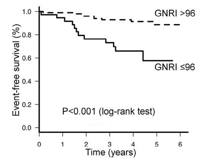 図:脳卒中患者の栄養不良と再発