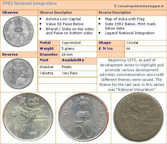 Republic India Coins, Proof Set, Currencies: 50 Paise