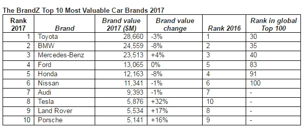 Toyota Ranked Most Valuable Automotive Brand Tesla Jumps 32 Percent