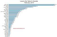 Canada luxury car sales chart February 2017