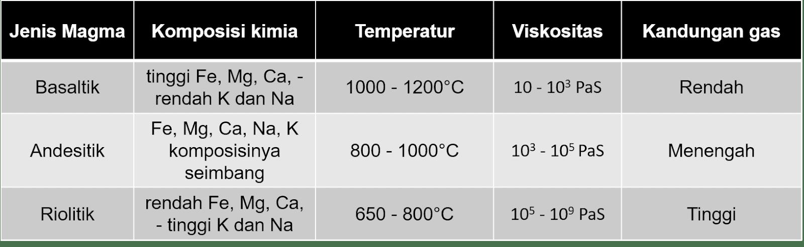 Diagram Magma - Jenis, Komposisi, Temperatur, Viskositas, Kandungan Gas