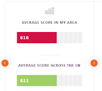 Comparing my credit score in my area and across the UK
