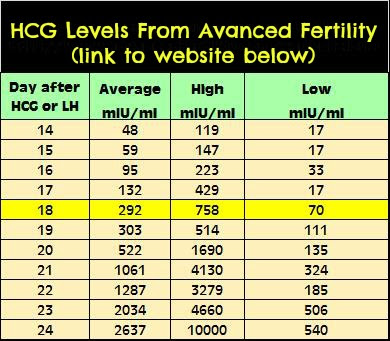 √ Beta Numbers Chart Ivf | Pregnancy Hormone Level Chart Twins