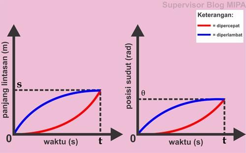 grafik hubungan panjang lintasan terhadap waktu (grafik s-t)dan grafik hubungan posisi sudut terhadap waktu (grafik θ-t) pada gerak melingkar berubah beraturan (GMBB) dipercepat dan diperlambat